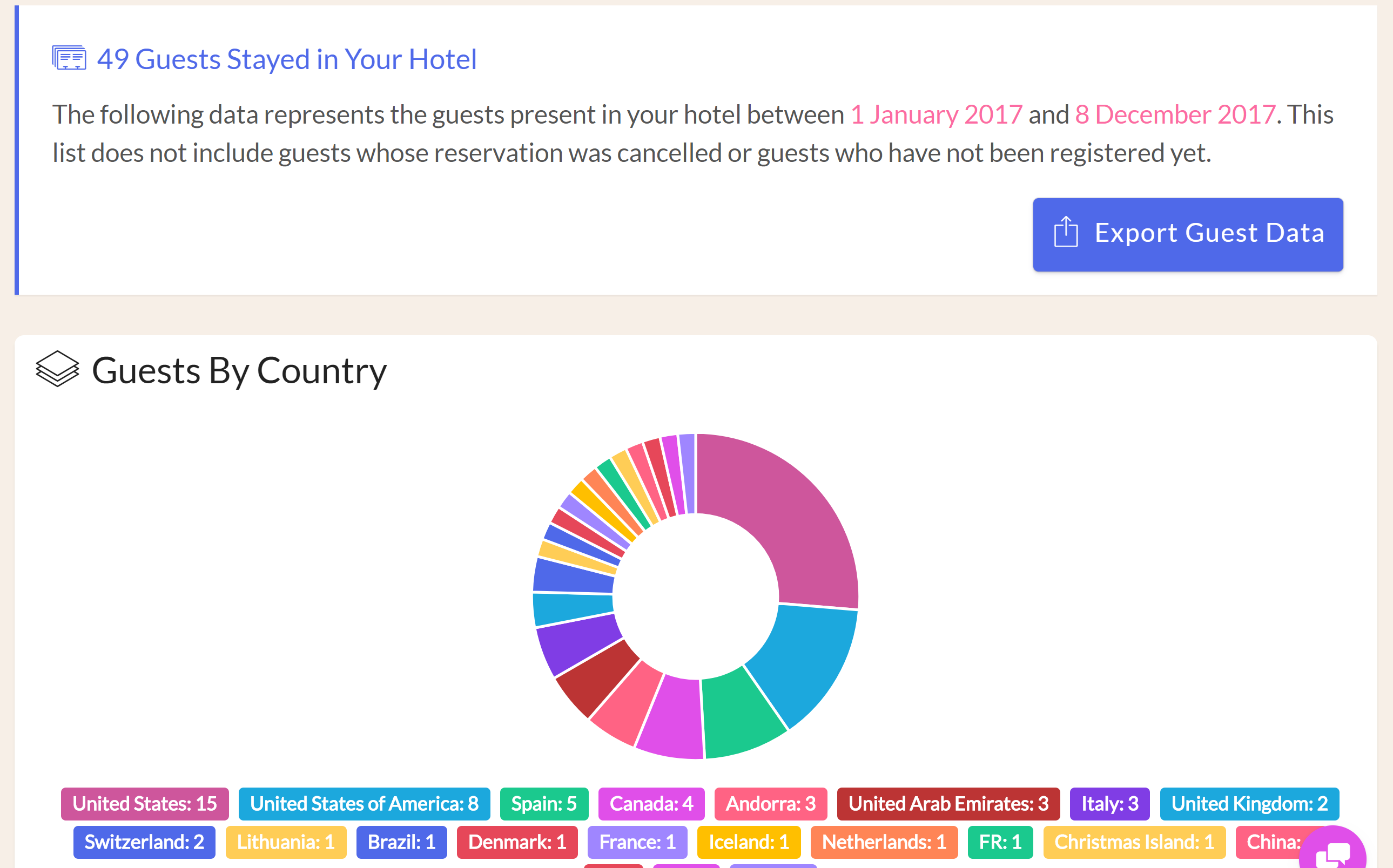 Hotel Charts & Graphs In our latest update to the Front Desk manager, we have added charts and graphs throughout the application to allow hoteliers to get an idea of booking sources and revenue distribution at a glance. There is no need to export your data to generate visual analysis of your hotel's business. hotel front desk manager, hotel night audit rooms reports, hotel night audit booking reports, hotel night audit ota's reports, hotel night audit country reports, hotel night audit counter reports, hotel night audit revenue reports, hotel night audit tax reports