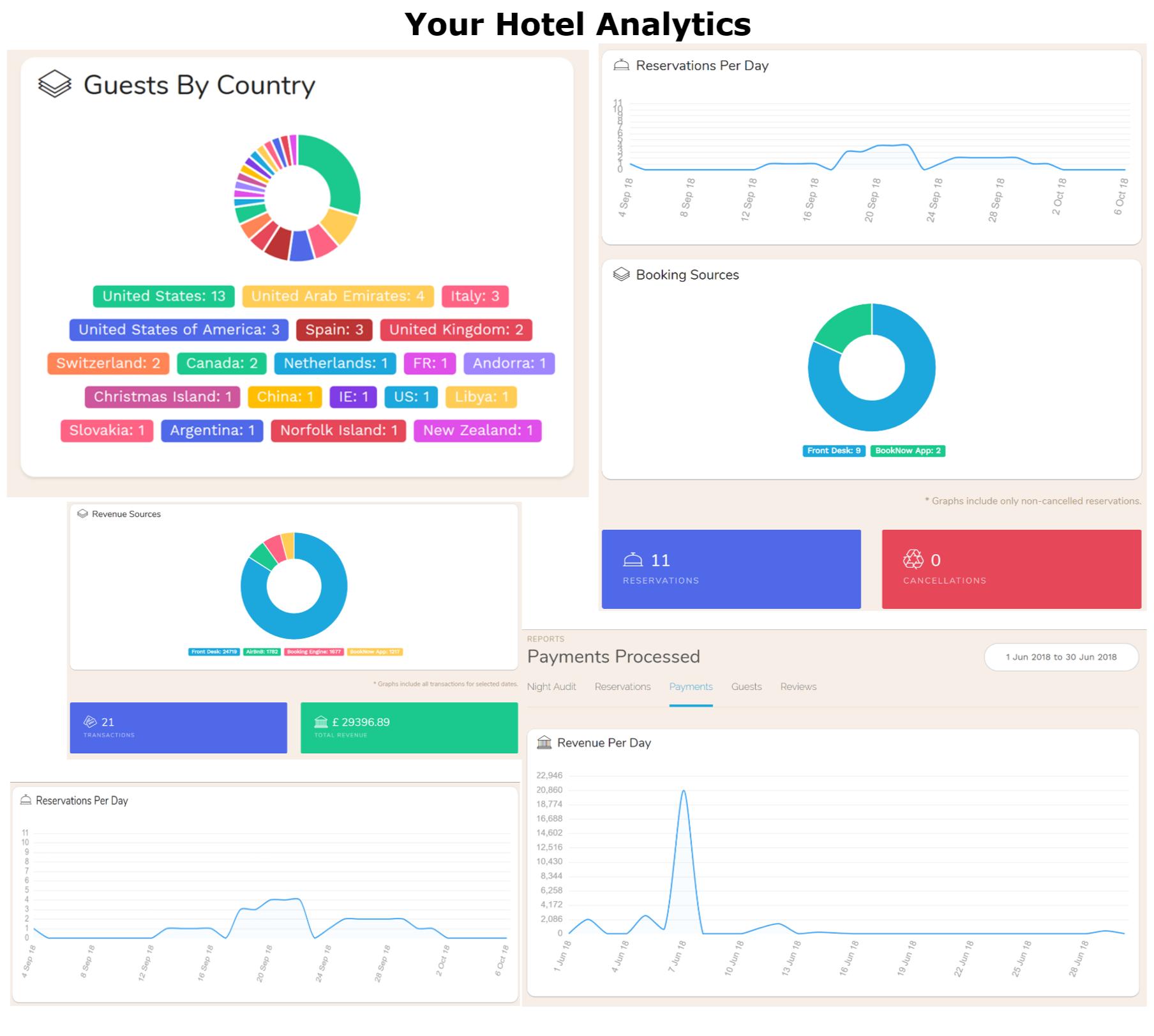 Hotel PMS Analytics and Hospitality Analytics.